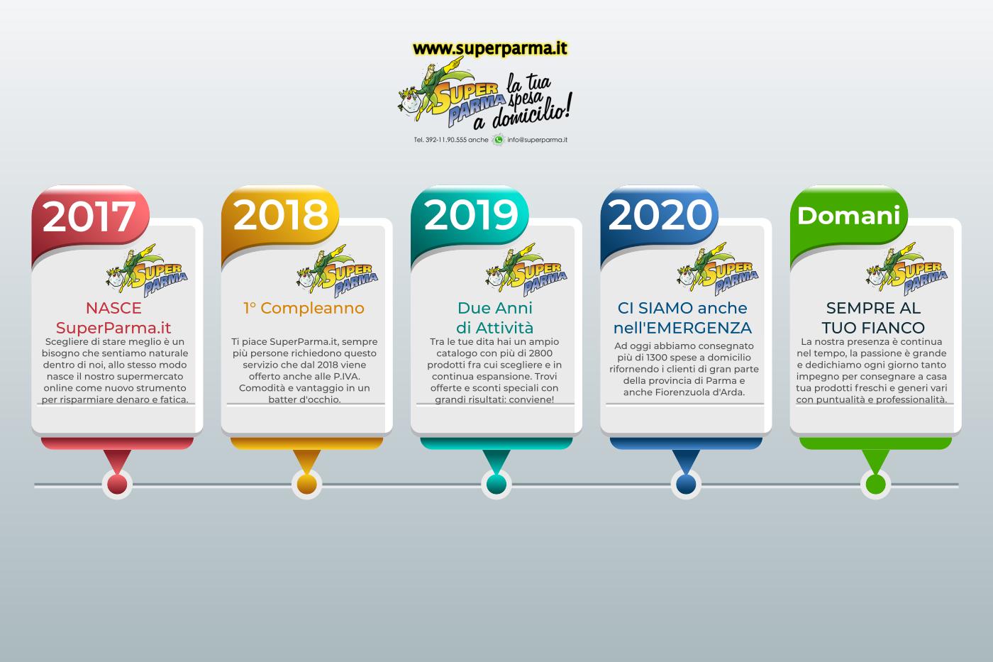 timelineSP_2020b
